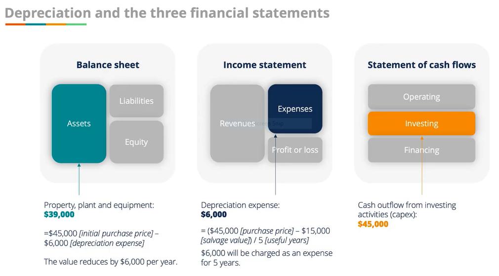 Cash Flow Statement Analysis