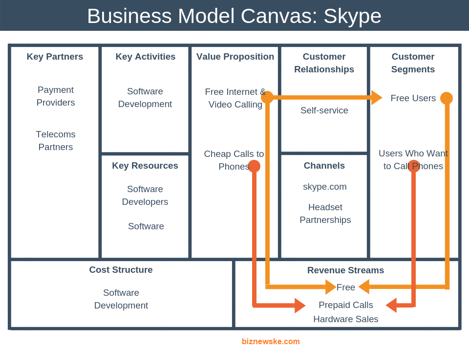 The Business Model Canvas for Startups