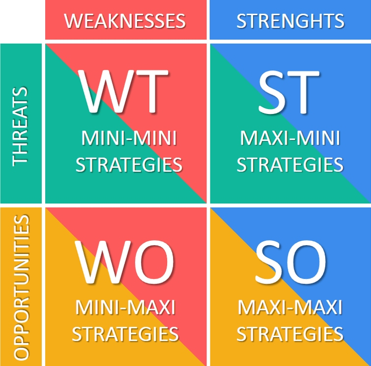 Difference Between SWOT And TOWS