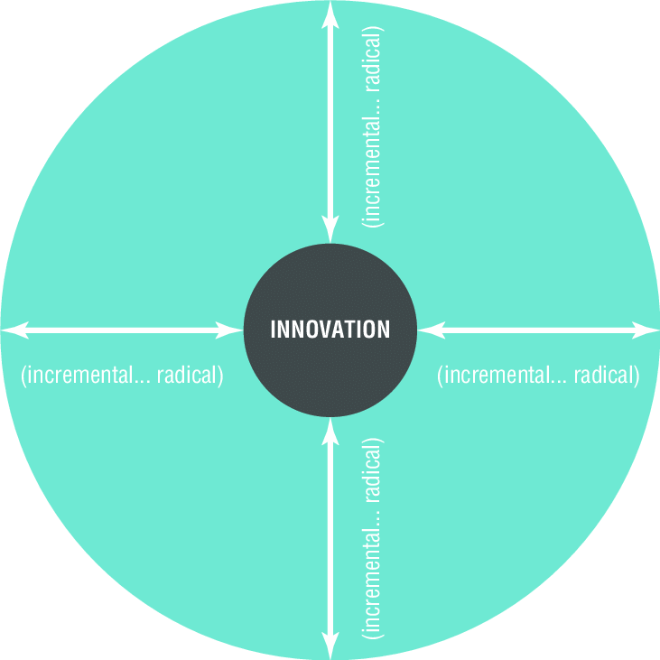 The 4Ps Innovation Space Model