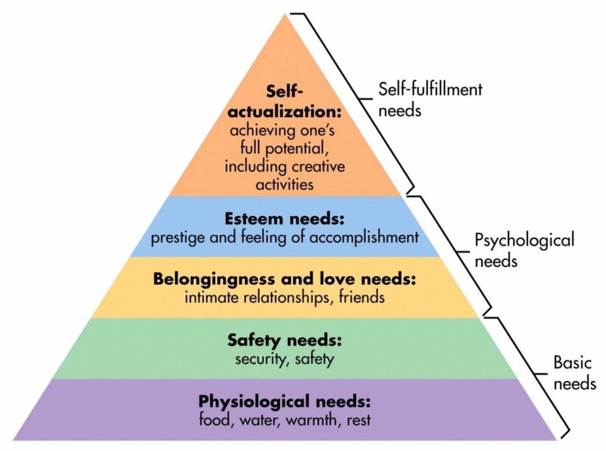 Abraham Maslow Theory of Human Motivation