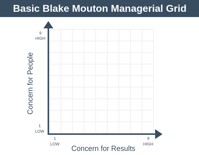 Blake And Mouton Managerial Grid Theory