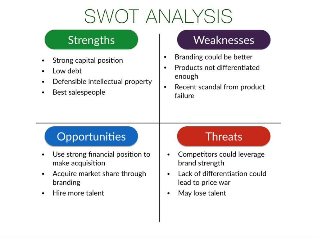 An example of a SWOT analysis