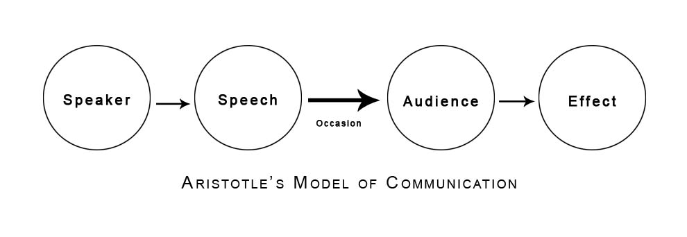 Aristotle Linear Model of Communication
