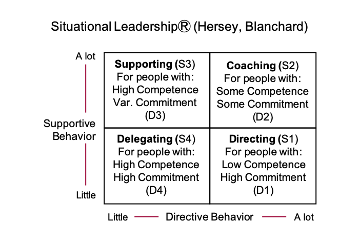 Blanchard and Hersey Situational Leadership Model