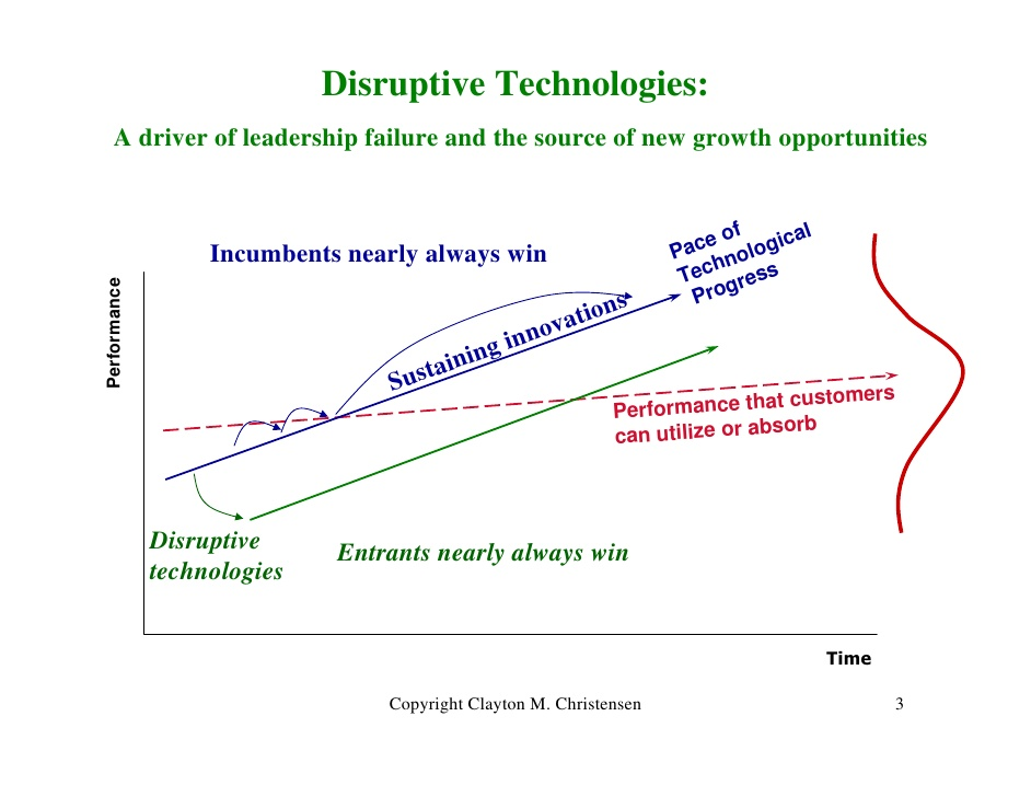 Clayton Christensen Disruptive Innovation