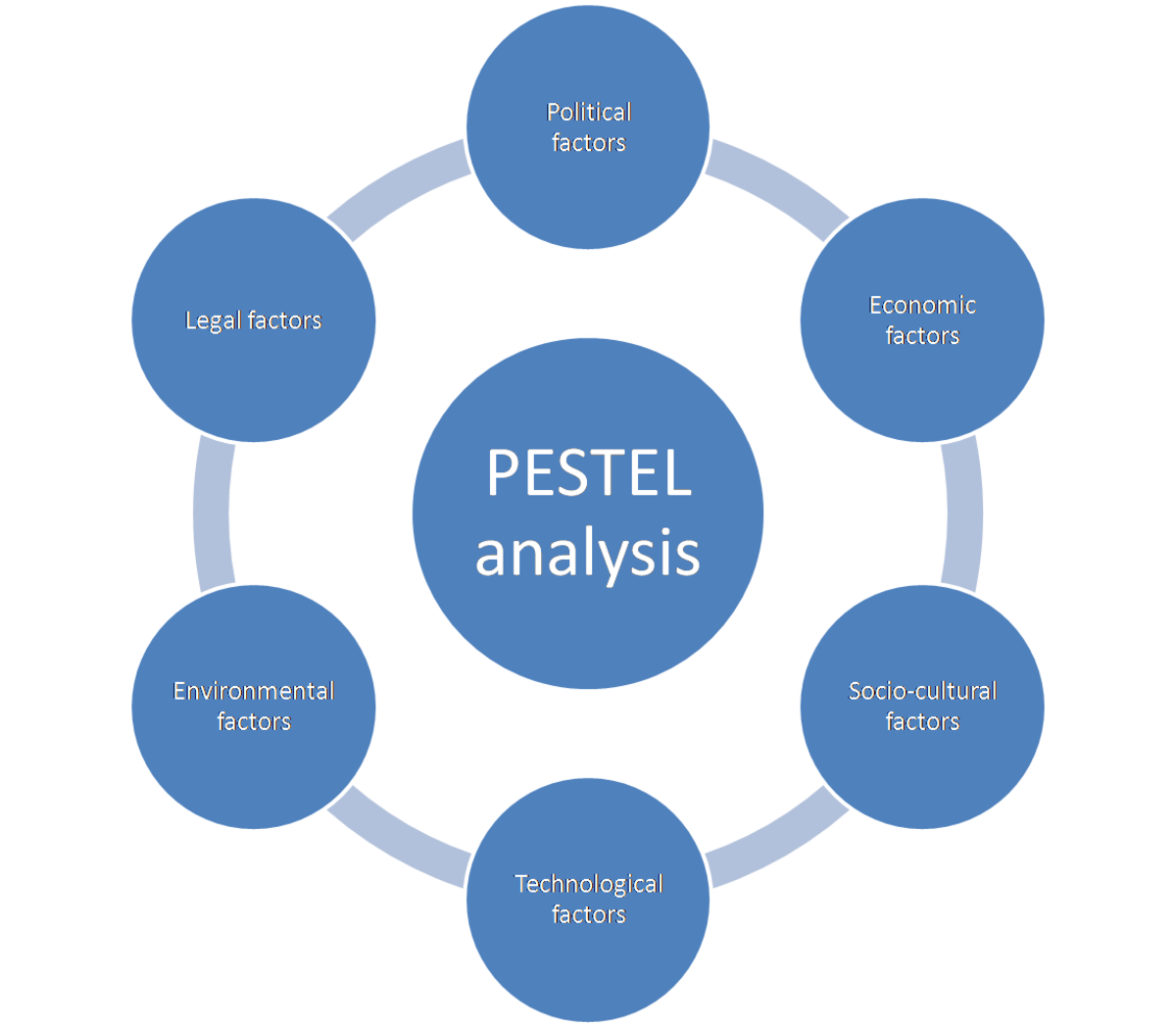 PESTLE Analysis of Amazon