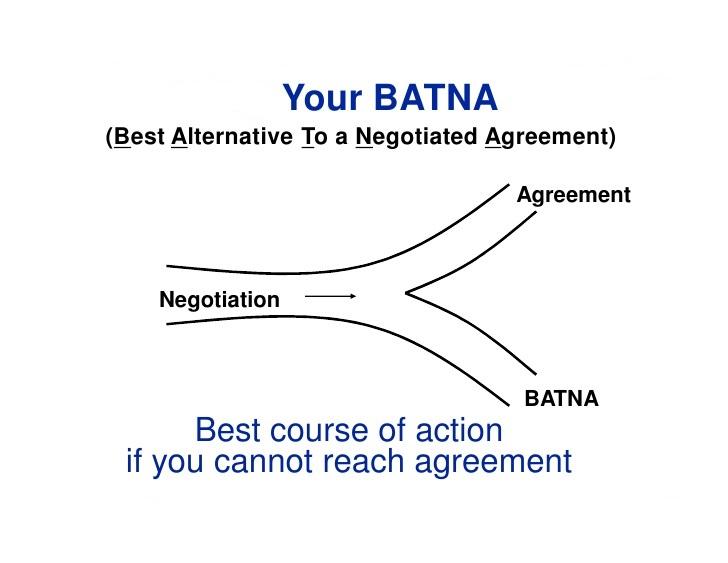 BATNA Negotiation Strategy