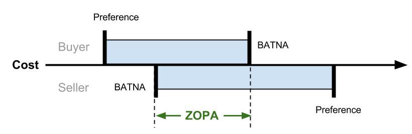 ZOPA Negotiation