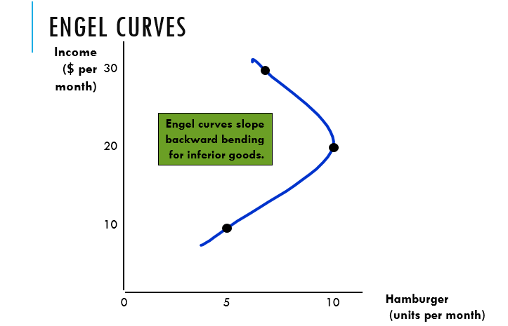 Engel Curve for Giffen Good
