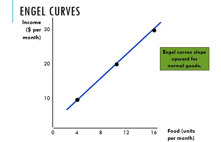 Engel Curve for Inferior Good