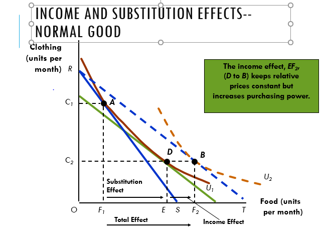 Income and Substitution Effects for Normal Good