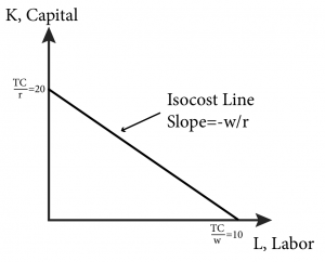 Slope of Isocost Line