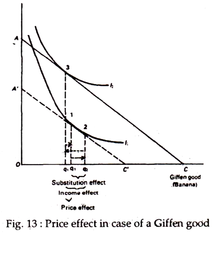 Giffen Goods and Examples